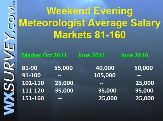 What We Make – The Salary of Broadcast Meteorologists | The